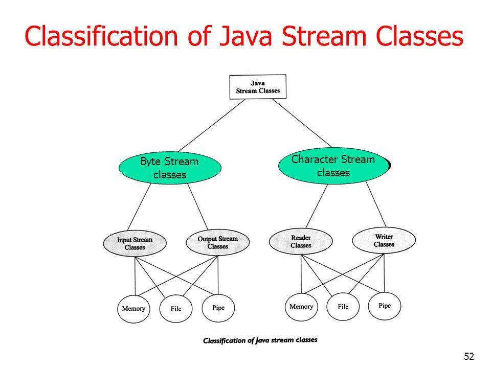 52 Classification of Java Stream Classes Byte Stream classes Character Stream classes