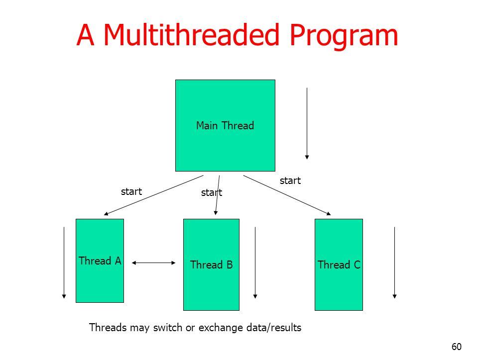 60 A Multithreaded Program Main Thread Thread A Thread BThread C start Threads may switch or exchange data/results