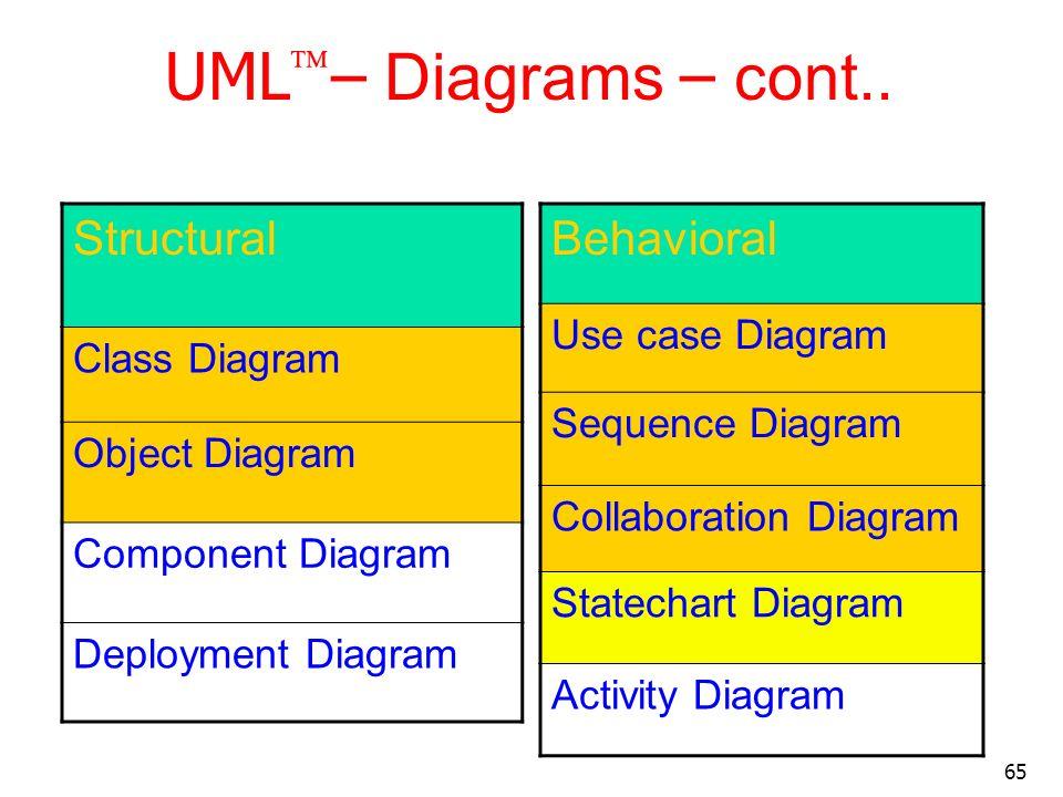 65 UML – Diagrams – cont.. Structural Class Diagram Object Diagram Component Diagram Deployment Diagram Behavioral Use case Diagram Sequence Diagram C