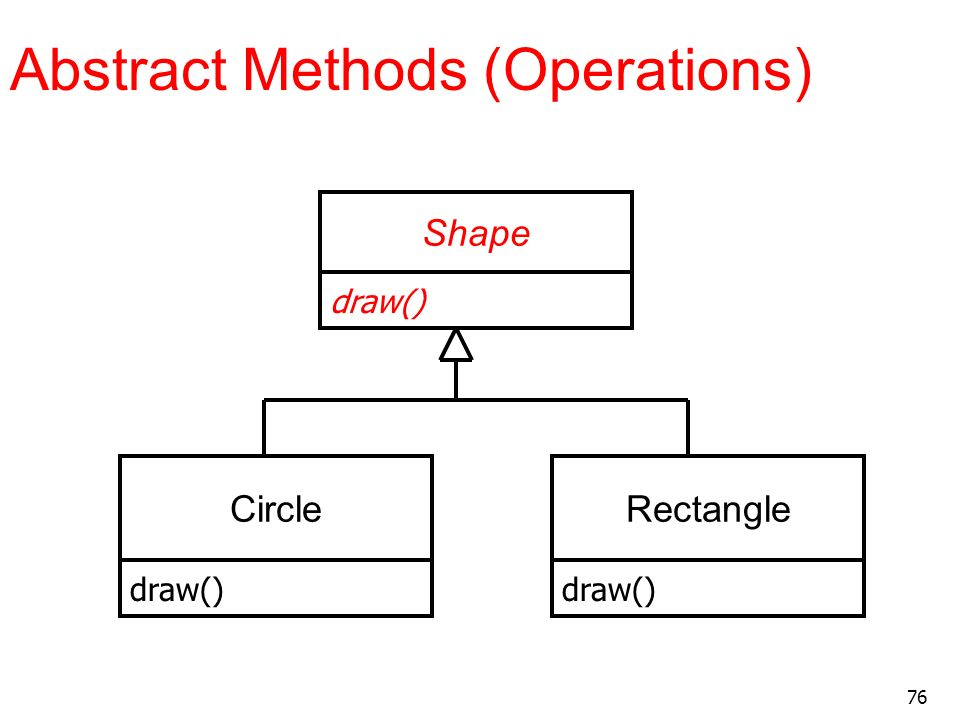 76 Abstract Methods (Operations) Shape CircleRectangle draw()