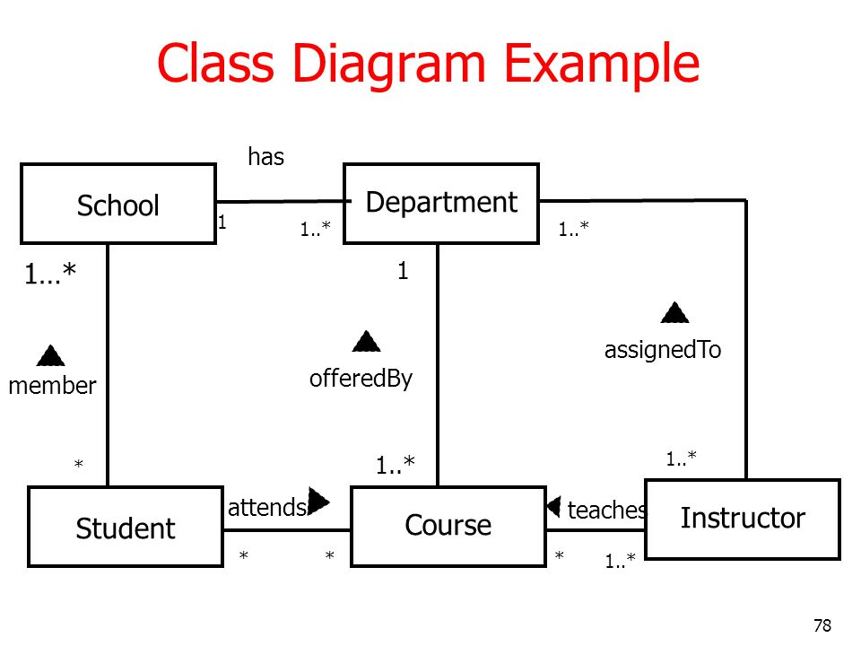 78 Class Diagram Example School Department Student CourseInstructor 1…* * member ** attends * 1..* teaches 1..* 1 1 has 1..* assignedTo offeredBy