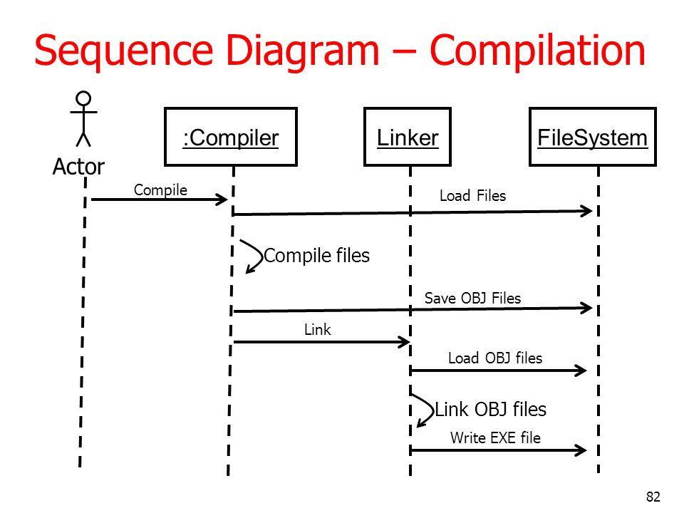 82 Sequence Diagram – Compilation :CompilerLinker Actor Compile FileSystem Load Files Save OBJ Files Compile files Link Load OBJ files Link OBJ files