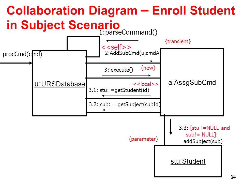 84 Collaboration Diagram – Enroll Student in Subject Scenario u: URSDatabase {new} a:AssgSubCmd 2:AddSubCmd(u,cmdA ) {transient} > 3: execute() 3.1: s