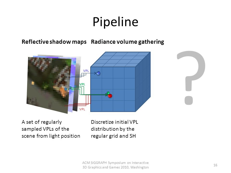 Pipeline ACM SIGGRAPH Symposium on Interactive 3D Graphics and Games 2010, Washington 16 Reflective shadow mapsRadiance volume gathering VPL Discretiz