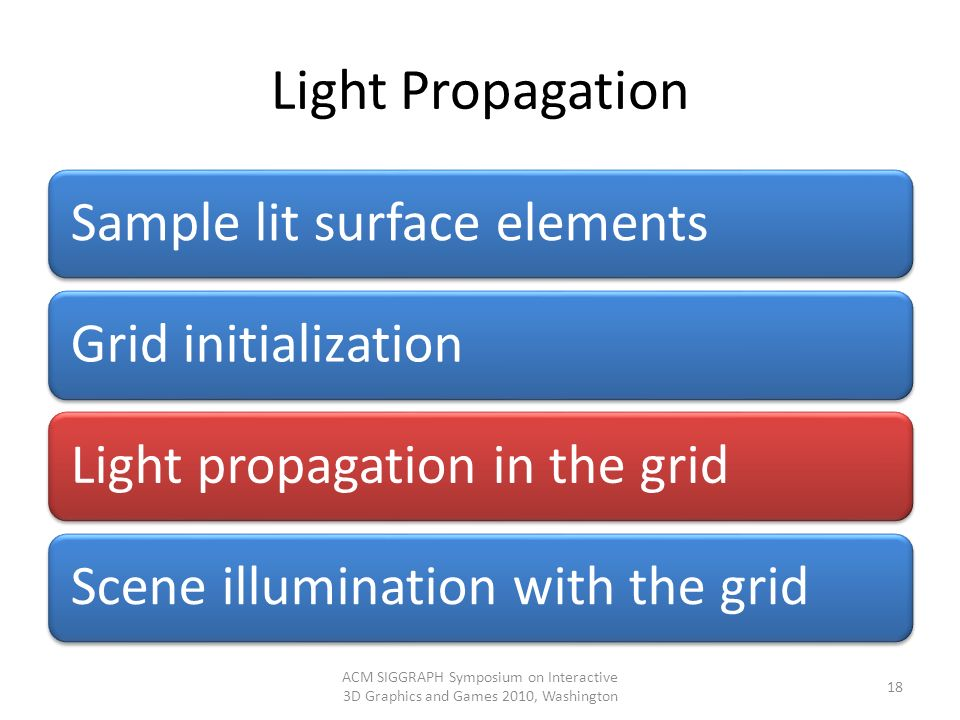 Light Propagation Sample lit surface elementsGrid initializationLight propagation in the gridScene illumination with the grid ACM SIGGRAPH Symposium o