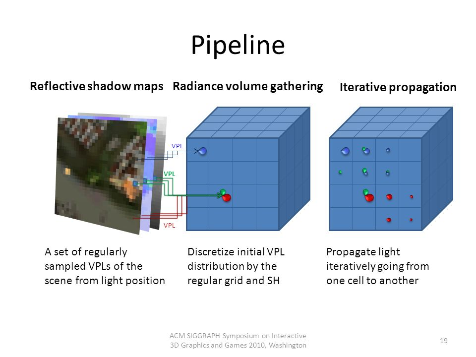 Pipeline ACM SIGGRAPH Symposium on Interactive 3D Graphics and Games 2010, Washington 19 Reflective shadow mapsRadiance volume gathering VPL Discretiz