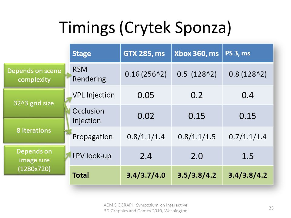 Timings (Crytek Sponza) ACM SIGGRAPH Symposium on Interactive 3D Graphics and Games 2010, Washington 35 Depends on scene complexity Depends on image s