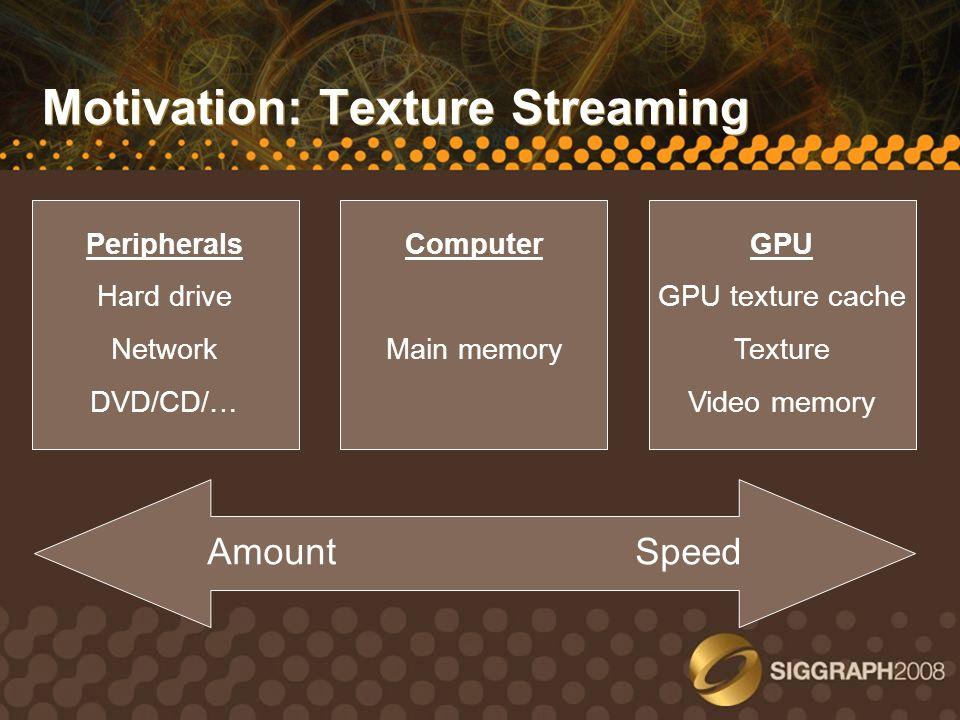Motivation: Texture Streaming Peripherals Hard drive Network DVD/CD/… Computer Main memory GPU GPU texture cache Texture Video memory Amount Speed