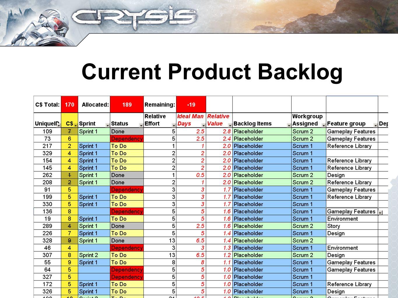 Current Product Backlog