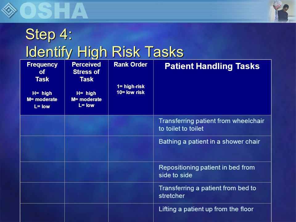 Step 4: Identify High Risk Tasks Frequency of Task H= high M= moderate L= low Perceived Stress of Task H= high M= moderate L= low Rank Order 1= high-r
