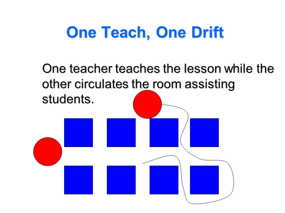 One Teach, One Drift One teacher teaches the lesson while the other circulates the room assisting students.