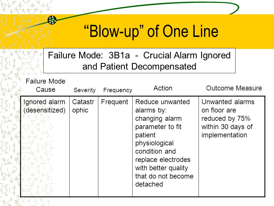 Blow-up of One Line Ignored alarm (desensitized) Catastr ophic FrequentReduce unwanted alarms by: changing alarm parameter to fit patient physiologica