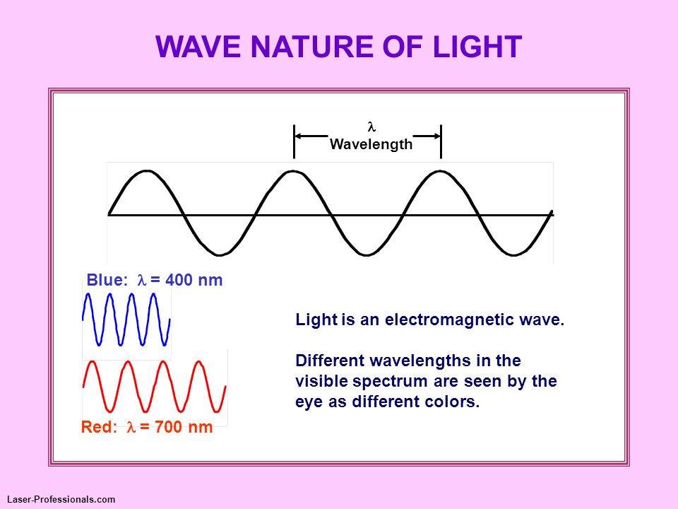 Radio Long WavelengthShort Wavelength Gamma RayX-rayUltravioletInfraredMicrowaves Visible ELECTROMAGNETIC SPECTRUM Lasers operate in the ultraviolet, visible, and infrared.