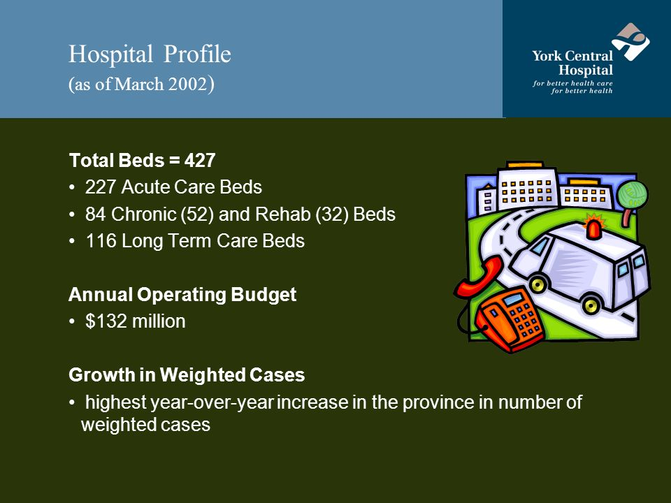 Hospital Profile (as of March 2002 ) Total Beds = 427 227 Acute Care Beds 84 Chronic (52) and Rehab (32) Beds 116 Long Term Care Beds Annual Operating Budget $132 million Growth in Weighted Cases highest year-over-year increase in the province in number of weighted cases