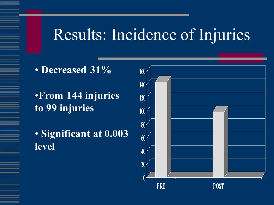Results: Incidence of Injuries Decreased 31% From 144 injuries to 99 injuries Significant at 0.003 level