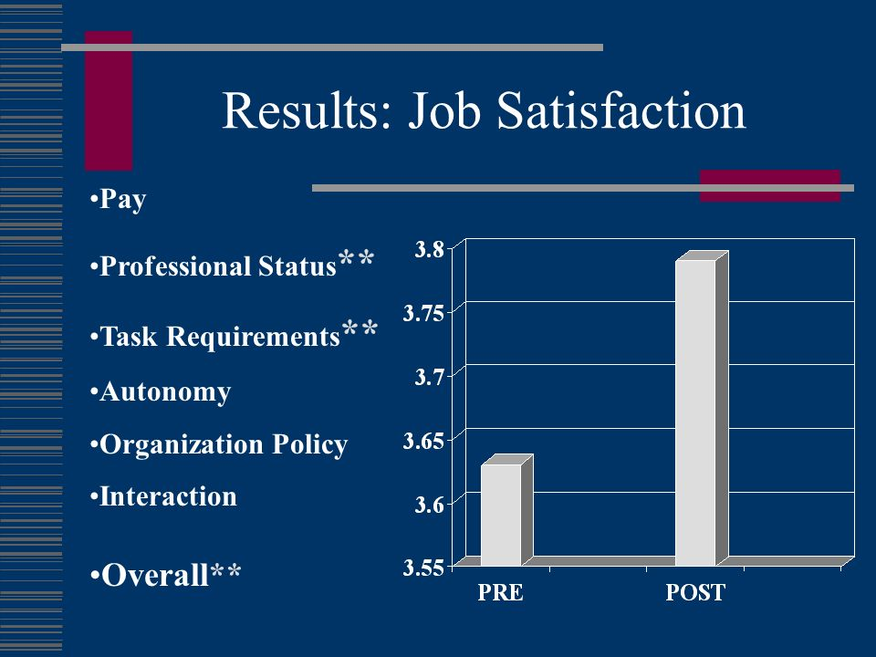 Results: Job Satisfaction Pay Professional Status ** Task Requirements ** Autonomy Organization Policy Interaction Overall**