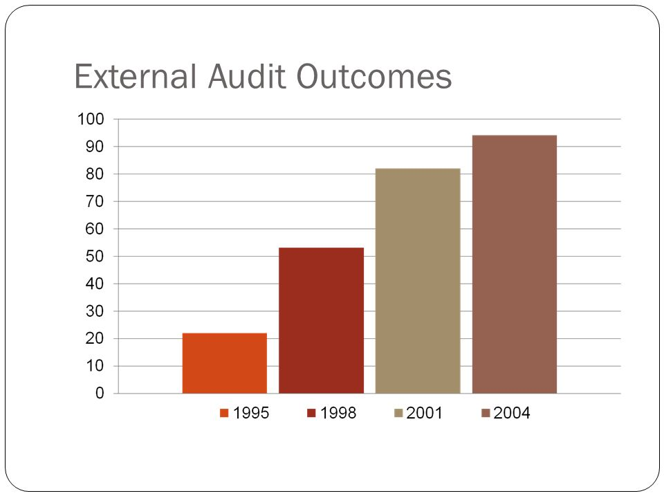 External Audit Outcomes