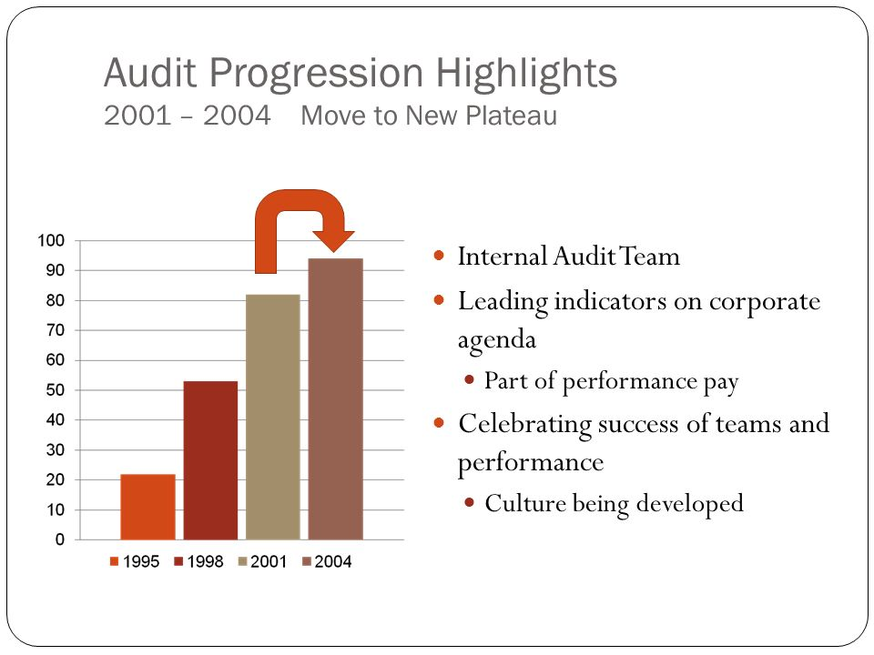 Internal Audit Team Leading indicators on corporate agenda Part of performance pay Celebrating success of teams and performance Culture being developed Audit Progression Highlights 2001 – 2004 Move to New Plateau