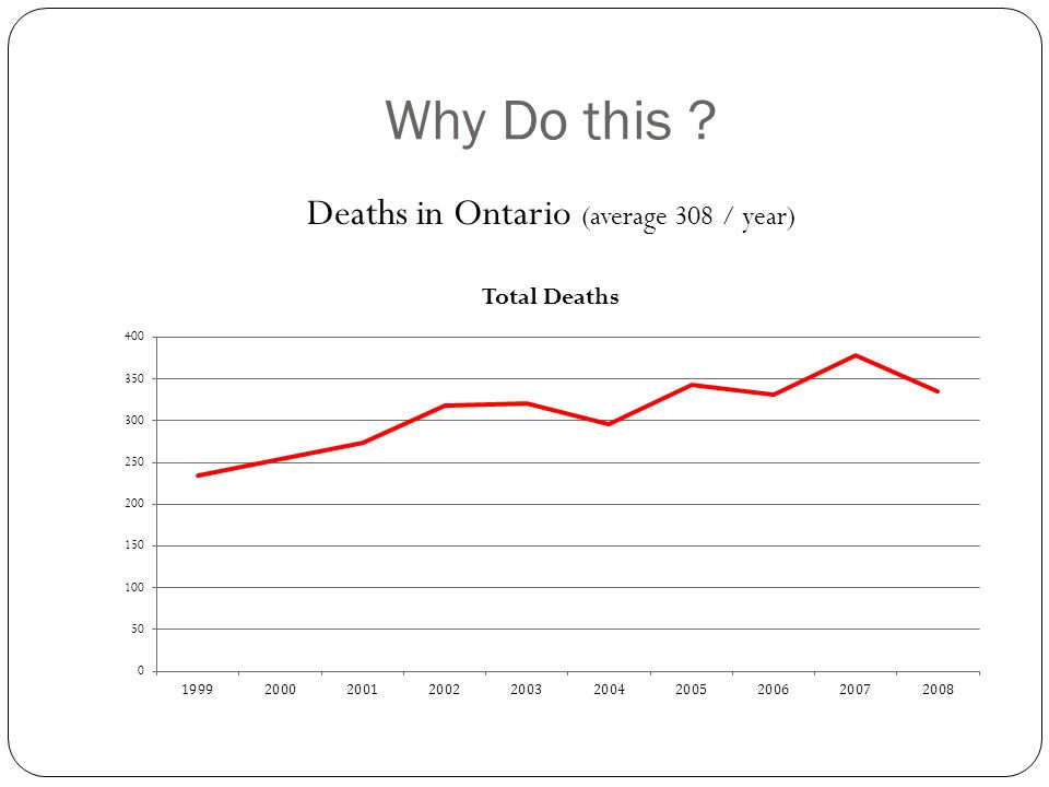 Why Do this ? Deaths in Ontario (average 308 / year)