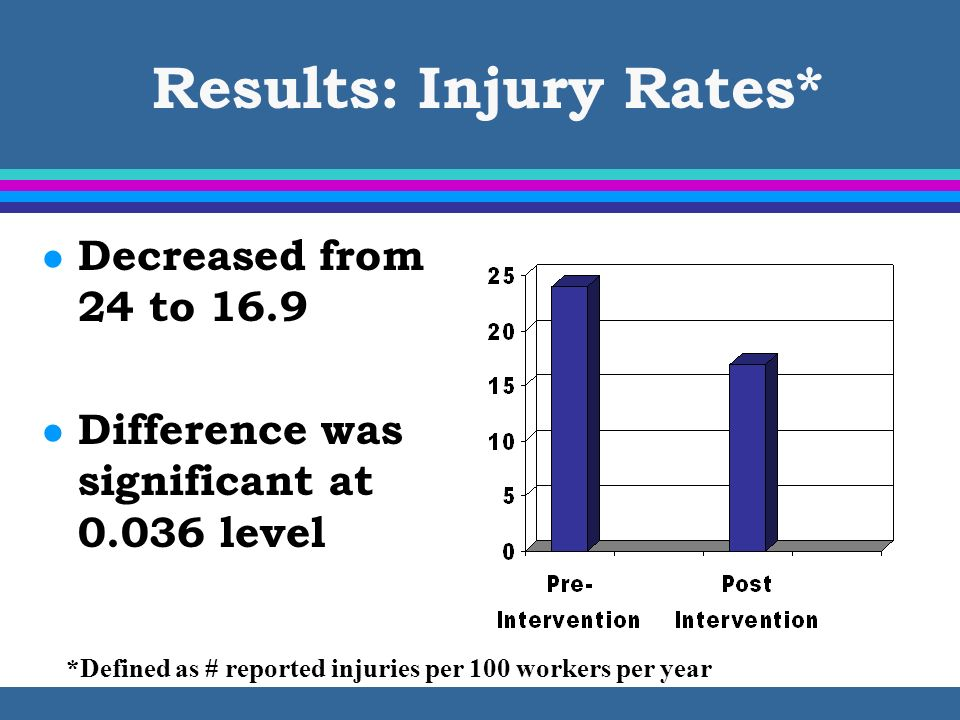 Results: Injury Rates* l Decreased from 24 to 16.9 l Difference was significant at 0.036 level *Defined as # reported injuries per 100 workers per yea