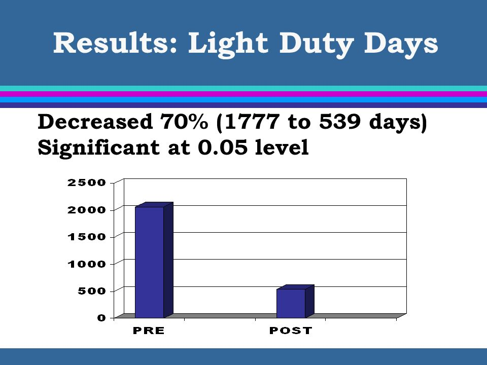 SPHM Key Objectives l Reduce # of lost workdays due to patient handling tasks by ___% l Reduce # of light duty days due to patient handling tasks by ___% l Note: Best to NOT measure success by # of reported injuries…