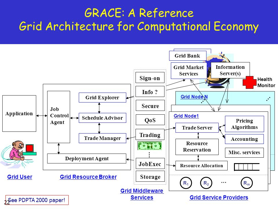 22 Grid Node N GRACE: A Reference Grid Architecture for Computational Economy Grid User Application Grid Resource Broker Grid Service Providers Grid Explorer Schedule Advisor Trade Manager Job Control Agent Deployment Agent Trade Server Resource Allocation Resource Reservation R1R1 Misc.