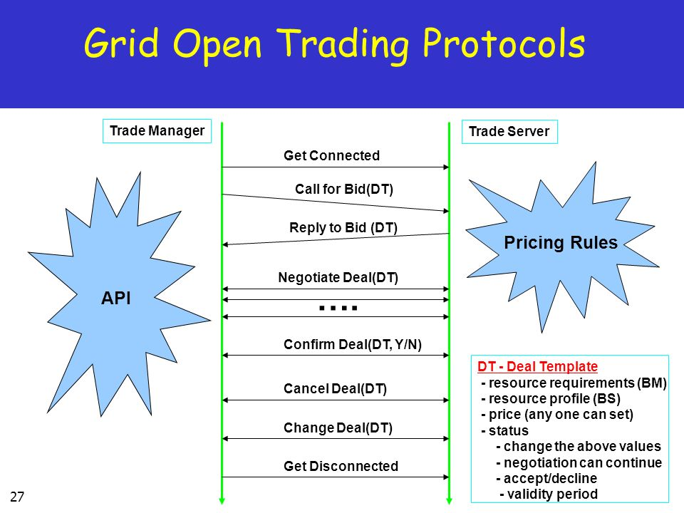 27 Grid Open Trading Protocols Get Connected Call for Bid(DT) Reply to Bid (DT) Negotiate Deal(DT) Confirm Deal(DT, Y/N) ….
