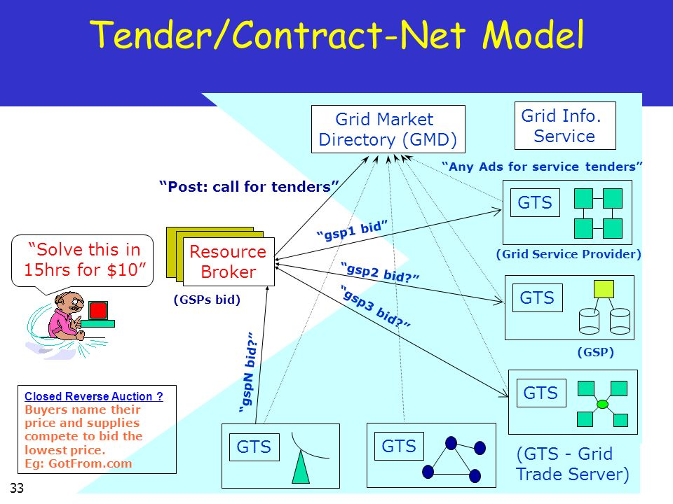33 Tender/Contract-Net Model Solve this in 15hrs for $10 Grid Market Directory (GMD) Resource Broker Grid Info.