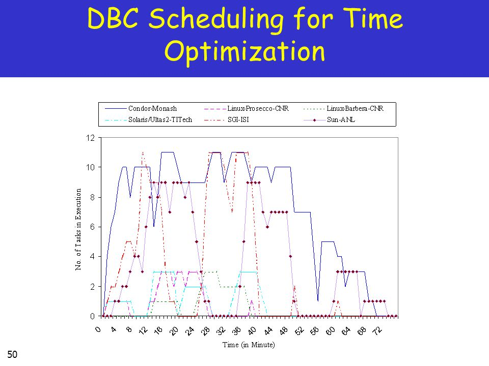 50 DBC Scheduling for Time Optimization