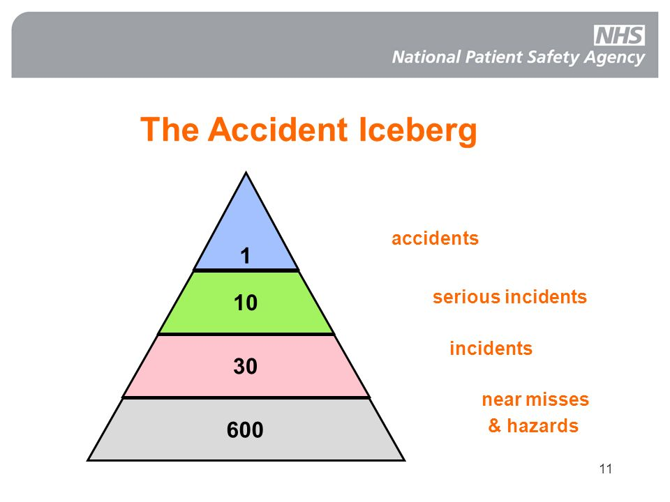 11 accidents serious incidents incidents near misses & hazards The Accident Iceberg 1 10 30 600