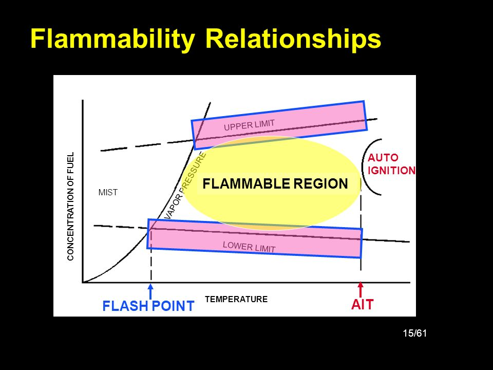 15/61 Flammability Relationships UPPER LIMIT LOWER LIMIT VAPOR PRESSURE AIT MIST FLAMMABLE REGION TEMPERATURE CONCENTRATION OF FUEL FLASH POINT FLAMMA