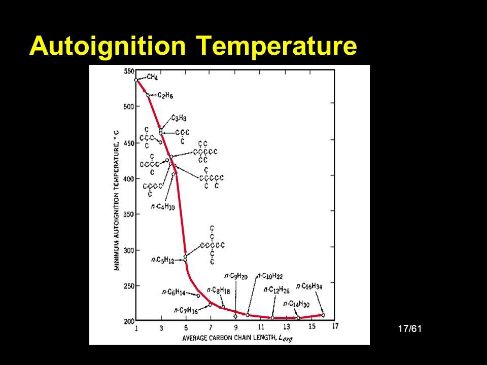 17/61 Autoignition Temperature
