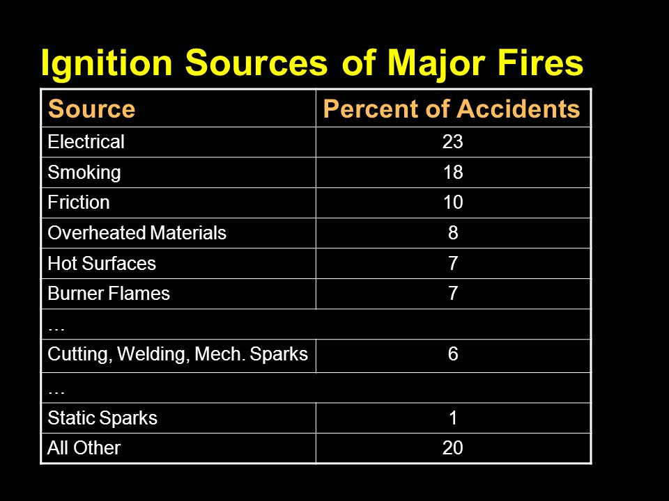 20/61 Ignition Sources of Major Fires SourcePercent of Accidents Electrical23 Smoking18 Friction10 Overheated Materials8 Hot Surfaces7 Burner Flames7