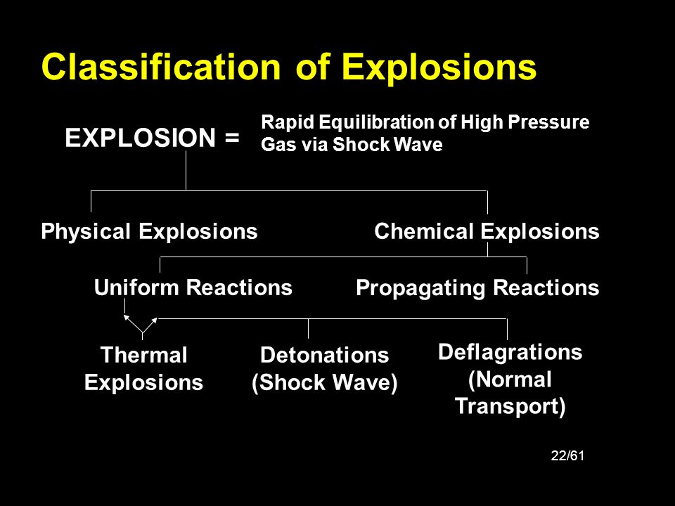22/61 Classification of Explosions EXPLOSION = Rapid Equilibration of High Pressure Gas via Shock Wave Physical ExplosionsChemical Explosions Propagat