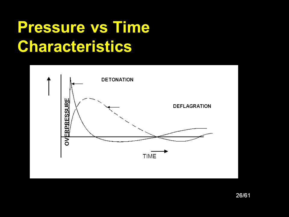 26/61 Pressure vs Time Characteristics DETONATION VAPOR CLOUD DEFLAGRATION TIME OVERPRESSURE