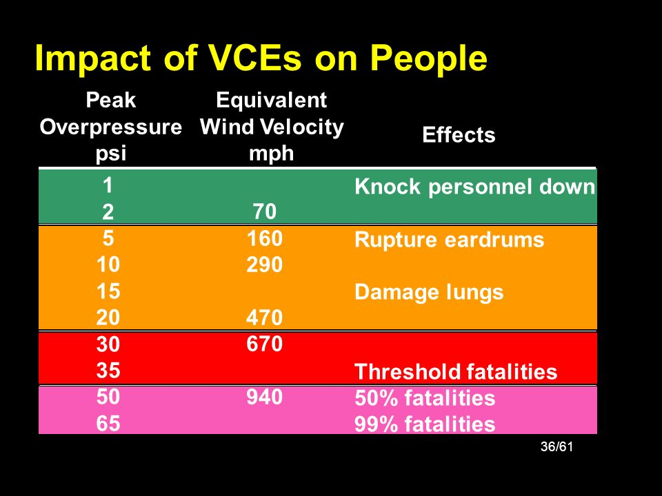 36/61 Impact of VCEs on People 70 160 290 470 670 940 1 2 5 10 15 20 30 35 50 65 Peak Overpressure psi Equivalent Wind Velocity mph Knock personnel do