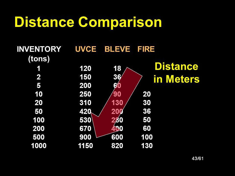 43/61 Distance Comparison 1 2 5 10 20 50 100 200 500 1000 INVENTORY (tons) 18 36 60 90 130 200 280 400 600 820 BLEVE 120 150 200 250 310 420 530 670 9