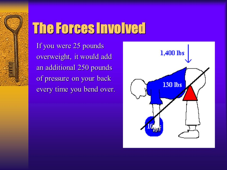 The Forces Involved If you were 25 pounds overweight, it would add an additional 250 pounds of pressure on your back every time you bend over.