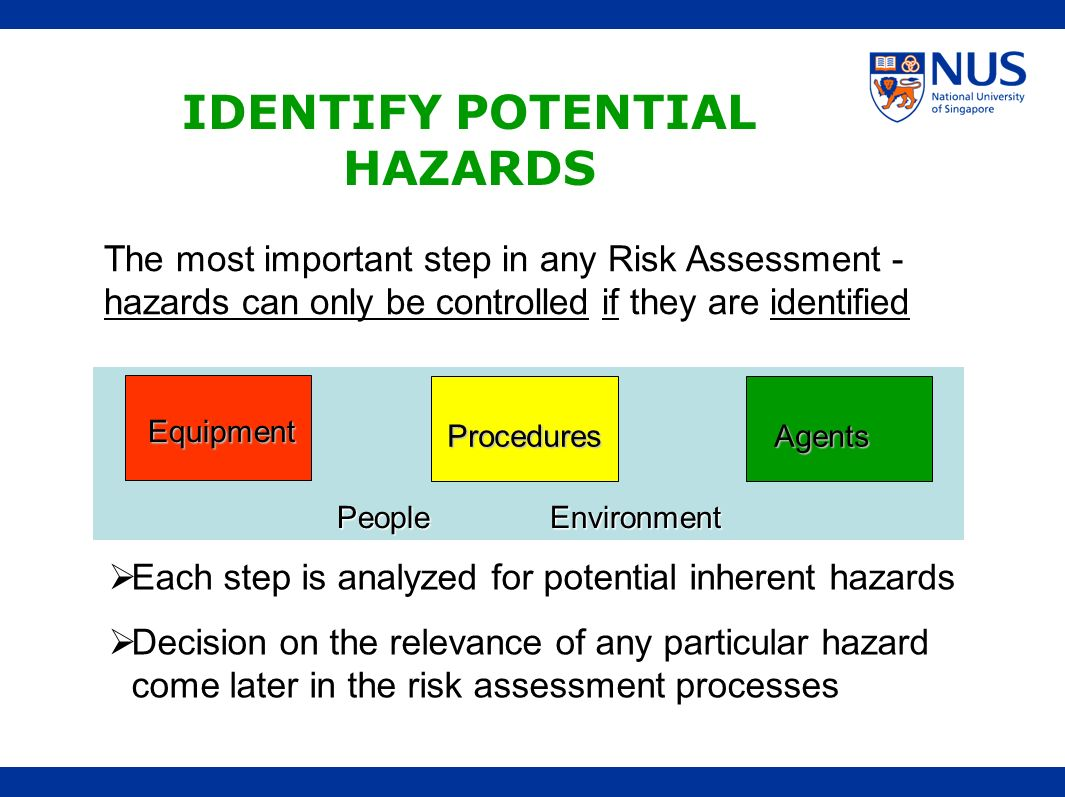 The most important step in any Risk Assessment - hazards can only be controlled if they are identified PeopleEnvironment Equipment ProceduresAgents ID