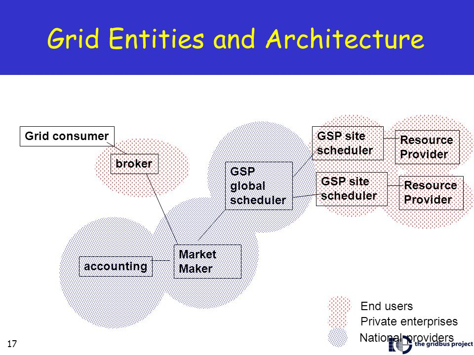 17 Grid Entities and Architecture GSP site scheduler accounting Grid consumer Market Maker GSP global scheduler broker Resource Provider End users Private enterprises National providers GSP site scheduler Resource Provider