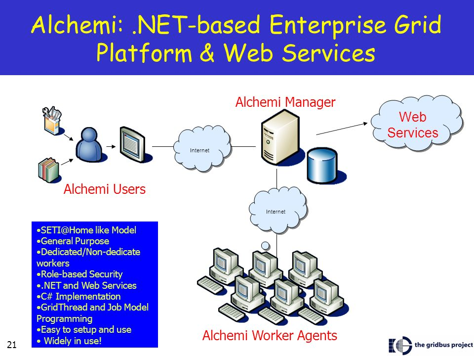 21 Alchemi:.NET-based Enterprise Grid Platform & Web Services Internet Alchemi Worker Agents Alchemi Manager Alchemi Users Web Services SETI@Home like Model General Purpose Dedicated/Non-dedicate workers Role-based Security.NET and Web Services C# Implementation GridThread and Job Model Programming Easy to setup and use Widely in use!