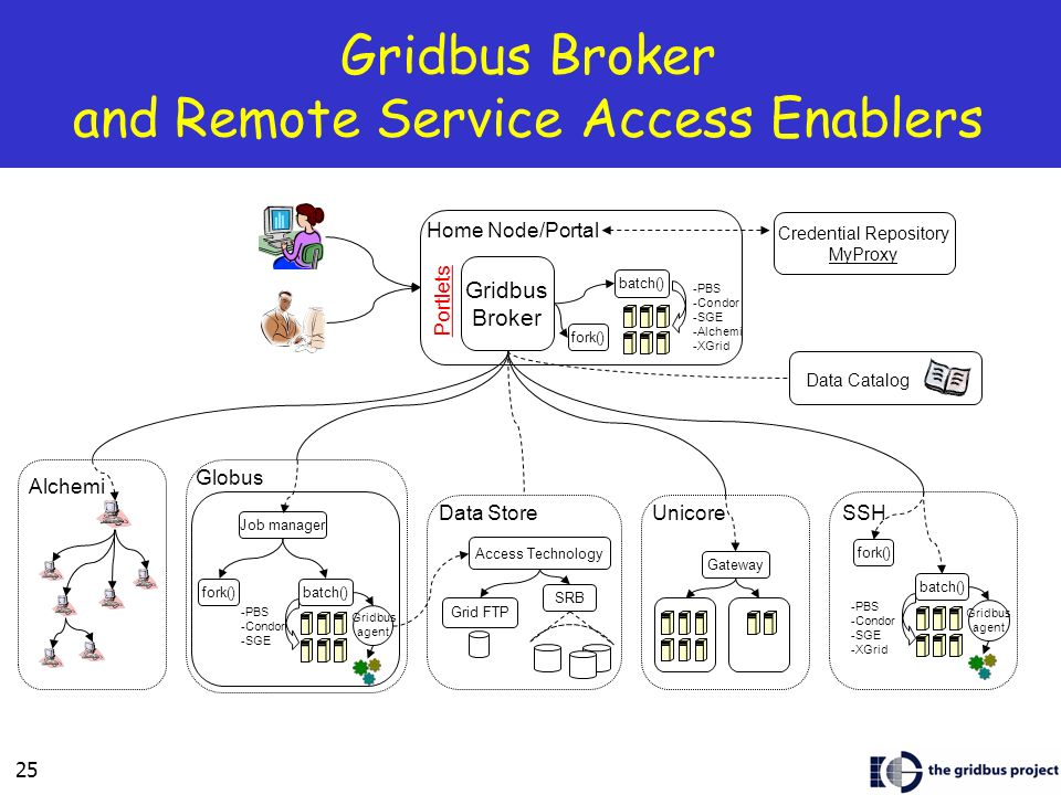 25 Gridbus Broker and Remote Service Access Enablers Alchemi Gateway UnicoreData Store Access Technology Grid FTP SRB -PBS -Condor -SGE Globus Job manager fork()batch() Gridbus agent Data Catalog -PBS -Condor -SGE -XGrid SSH fork() batch() Gridbus agent Credential Repository MyProxy Home Node/Portal Gridbus Broker fork() batch() -PBS -Condor -SGE -Alchemi -XGrid Portlets