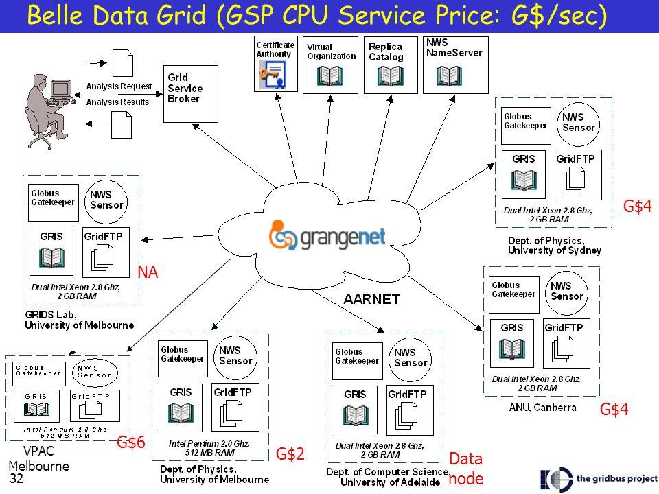 32 Belle Data Grid (GSP CPU Service Price: G$/sec) NA G$4 Data node G$6 VPAC Melbourne G$2