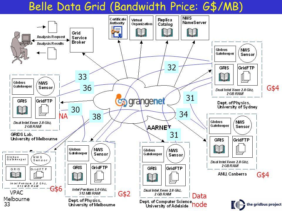 33 Belle Data Grid (Bandwidth Price: G$/MB) NA G$4 Data node G$6 VPAC Melbourne G$2 34 31 38 31 30 33 36 32