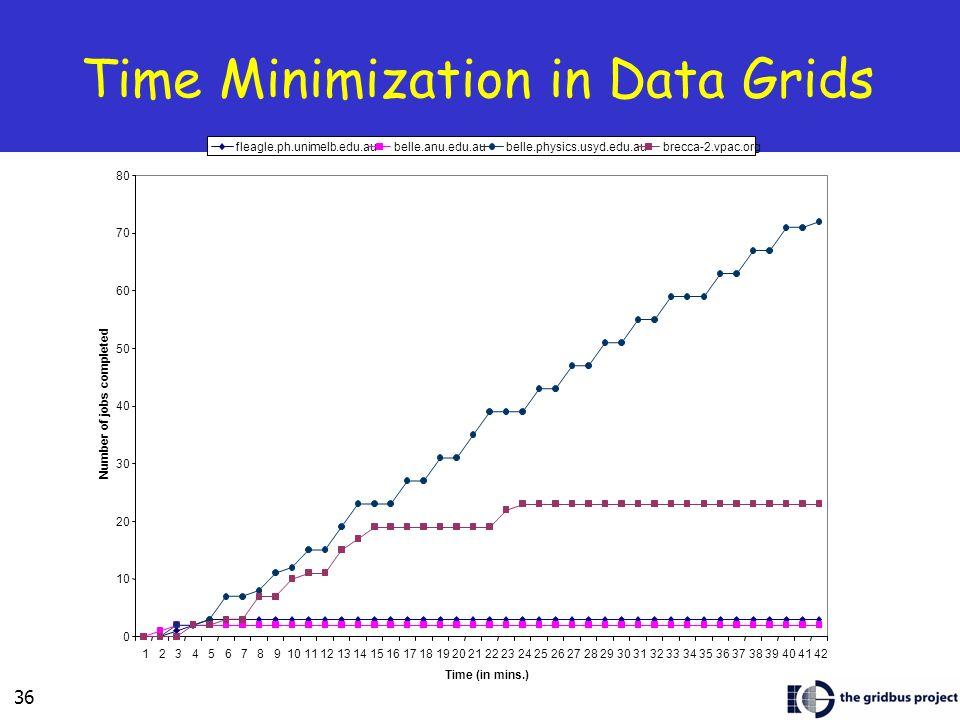 36 Time Minimization in Data Grids 0 10 20 30 40 50 60 70 80 123456789101112131415161718192021222324252627282930313233343536373839404142 Time (in mins.) Number of jobs completed fleagle.ph.unimelb.edu.aubelle.anu.edu.aubelle.physics.usyd.edu.aubrecca-2.vpac.org