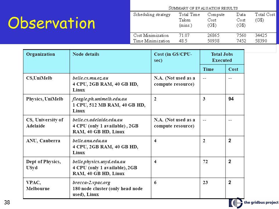 38 Observation Organization Node detailsCost (in G$/CPU- sec) Total Jobs Executed TimeCost CS,UniMelbbelle.cs.mu.oz.au 4 CPU, 2GB RAM, 40 GB HD, Linux
