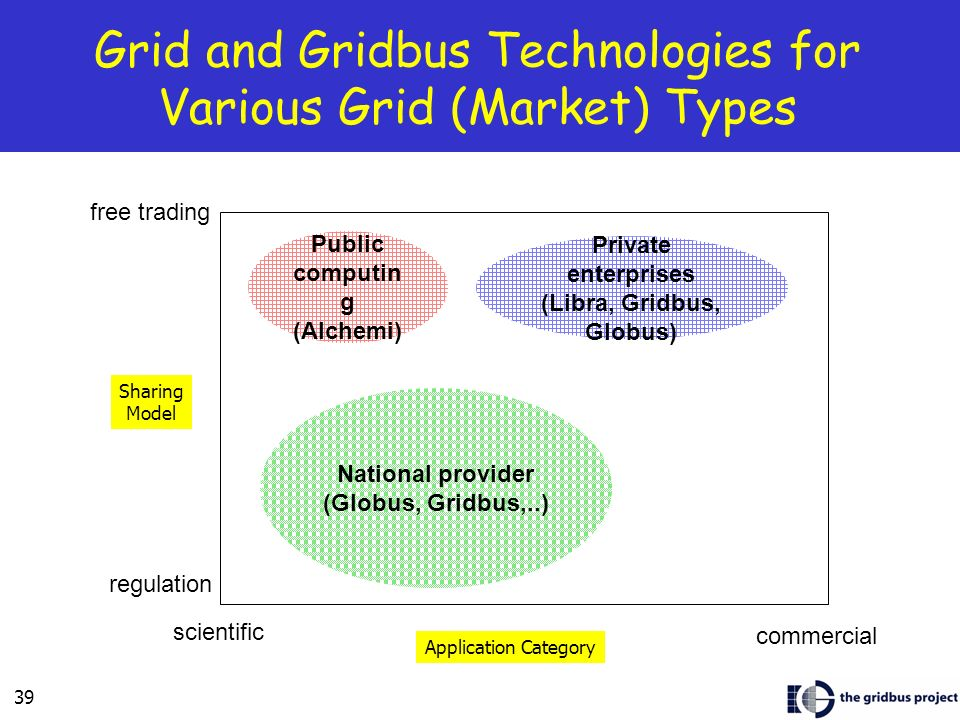 39 Grid and Gridbus Technologies for Various Grid (Market) Types commercial scientific free trading regulation Public computin g (Alchemi) National provider (Globus, Gridbus,..) Private enterprises (Libra, Gridbus, Globus) Application Category Sharing Model