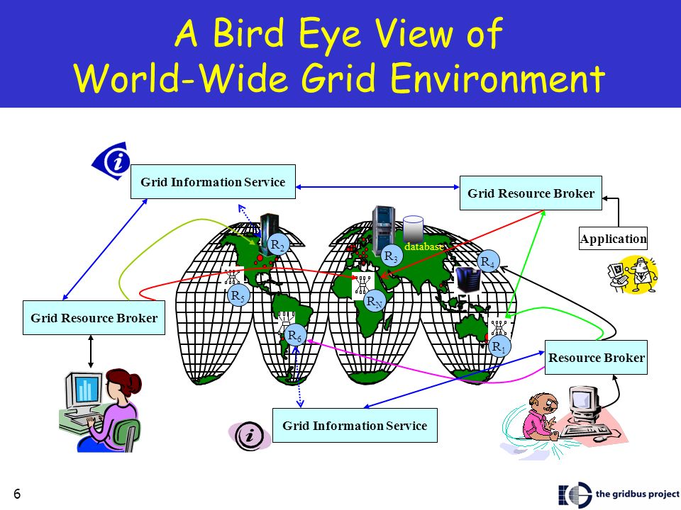 6 A Bird Eye View of World-Wide Grid Environment Grid Resource Broker Resource Broker Application Grid Information Service Grid Resource Broker databa