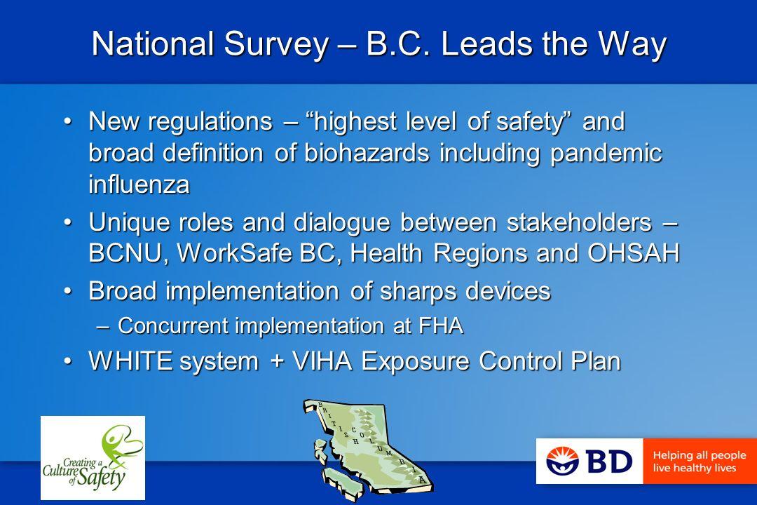 National Survey – B.C.