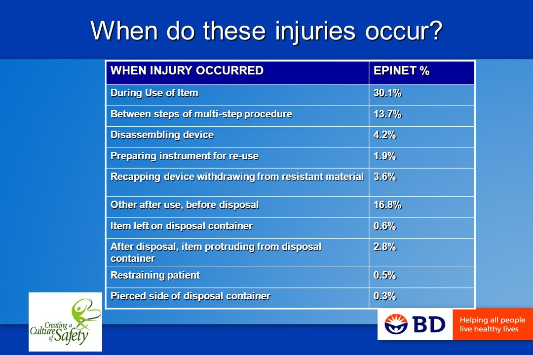 When do these injuries occur.